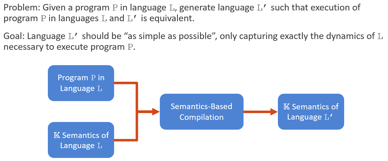 Semantics-Based Compilation work